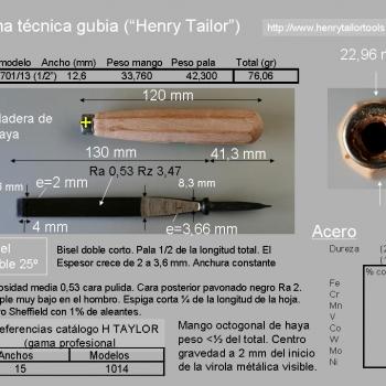 Henry Taylor Ficha técnica