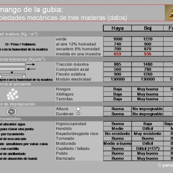 Propiedades mecánicas de la madera del mango